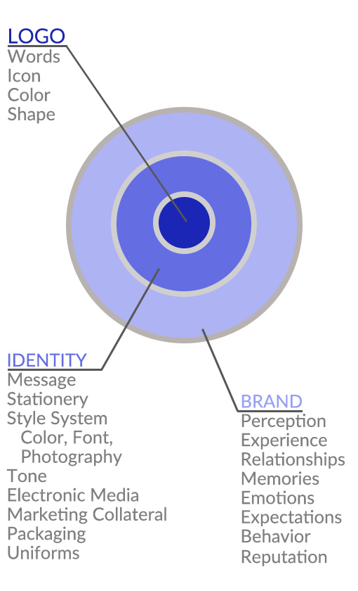 Logo is the centerpiece of your brand